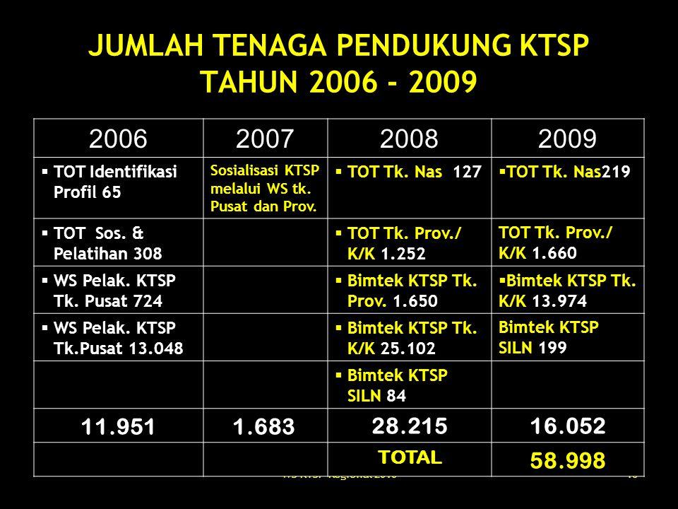 WS KTSP Regional 201016 JUMLAH TENAGA PENDUKUNG KTSP TAHUN 2006 - 2009 2006200720082009  TOT Identifikasi Profil 65 Sosialisasi KTSP melalui WS tk. P