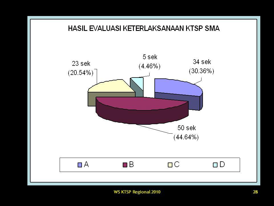 WS KTSP Regional 201028
