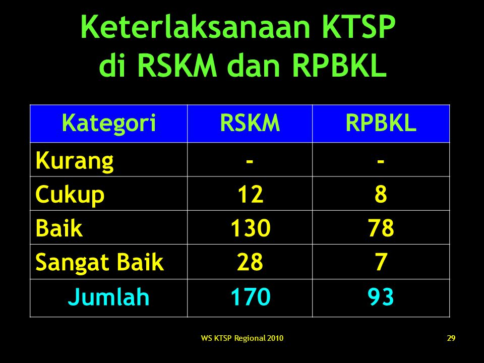 WS KTSP Regional 201029 Keterlaksanaan KTSP di RSKM dan RPBKL KategoriRSKMRPBKL Kurang-- Cukup128 Baik13078 Sangat Baik287 Jumlah17093