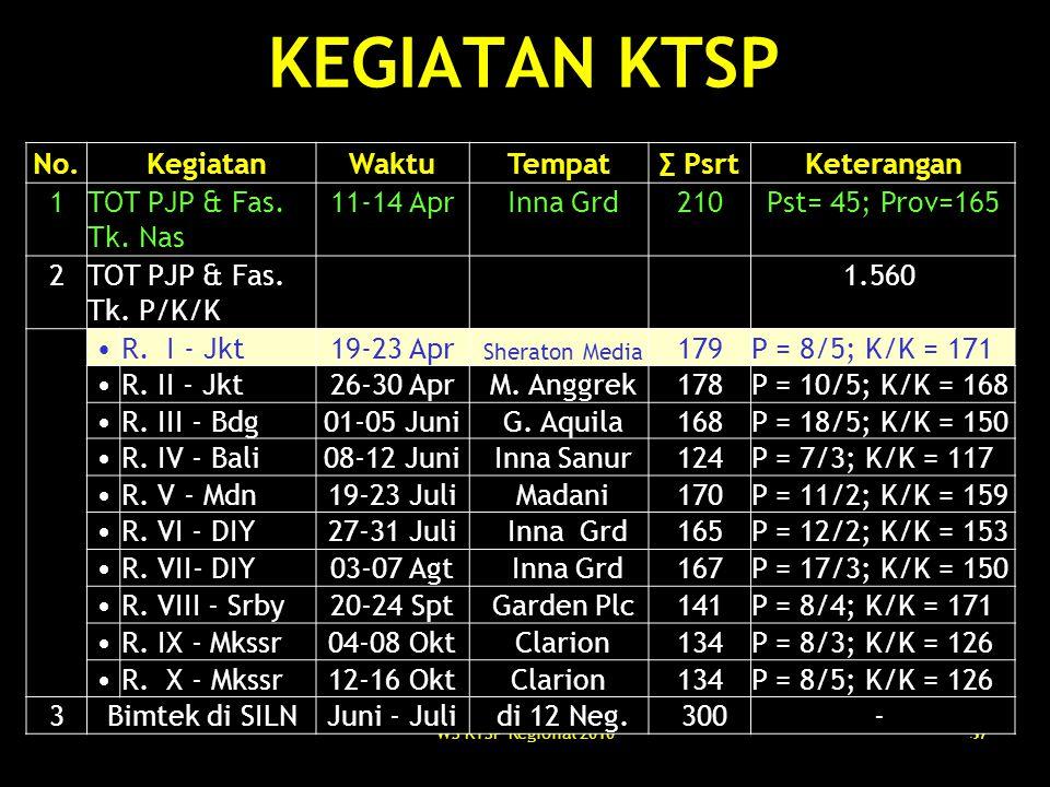 WS KTSP Regional 201037 KEGIATAN KTSP No. KegiatanWaktuTempat∑ PsrtKeterangan 1TOT PJP & Fas. Tk. Nas 11-14 Apr Inna Grd210Pst= 45; Prov=165 2TOT PJP