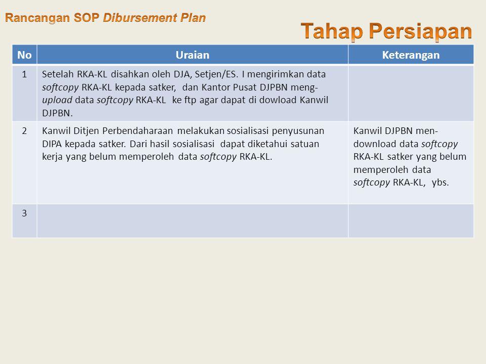 NoUraianKeterangan 1Setelah RKA-KL disahkan oleh DJA, Setjen/ES.