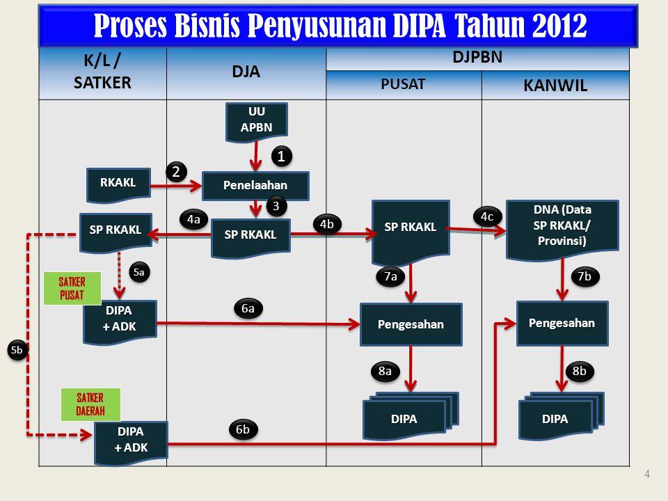 NoUraianKeterangan 1Satuan kerja menyampaikan data(softcopy) halaman III DIPA ke Kanwil DJPBN/Unit Es I/Setjen 2Tim Monev ; 1.Tingkat Kanwil DJPBN melakukan analisa RPA satker; 2.Tingkat Prov/Kab/Kota melakukan analisa RPA 3.Tingkat Setjen/Es.