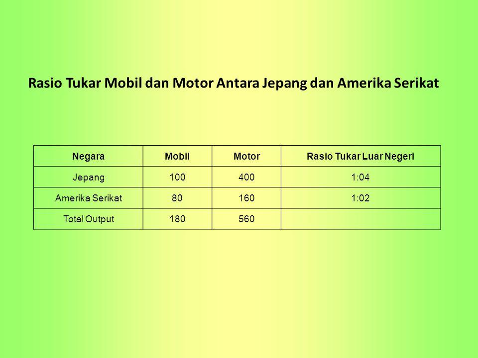 Rasio Tukar Mobil dan Motor Antara Jepang dan Amerika Serikat NegaraMobilMotorRasio Tukar Luar Negeri Jepang1004001:04 Amerika Serikat801601:02 Total