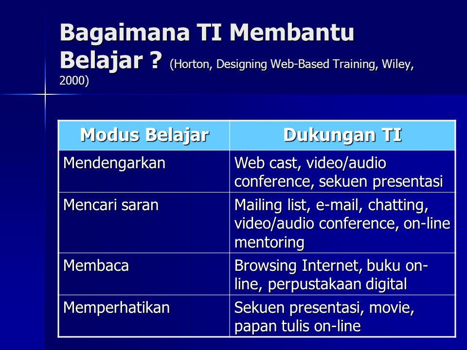 Bagaimana TI Membantu Belajar ? (Horton, Designing Web-Based Training, Wiley, 2000) Modus Belajar Dukungan TI Mendengarkan Web cast, video/audio confe