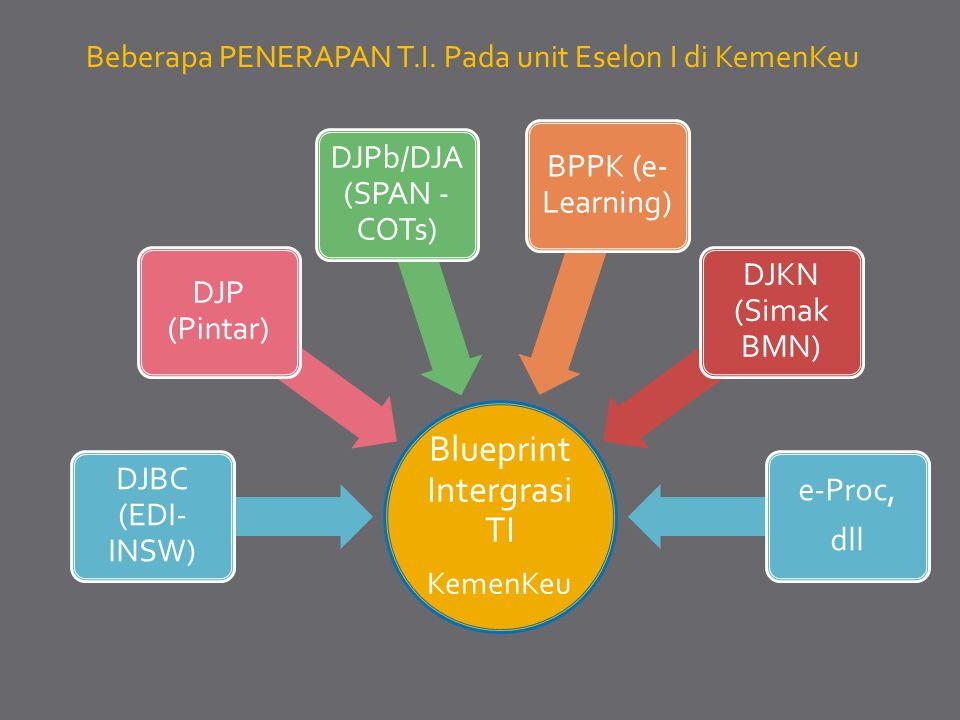 Beberapa PENERAPAN T.I. Pada unit Eselon I di KemenKeu Blueprint Intergrasi TI KemenKeu DJBC (EDI- INSW) DJP (Pintar) DJPb/DJA (SPAN - COTs) BPPK (e-