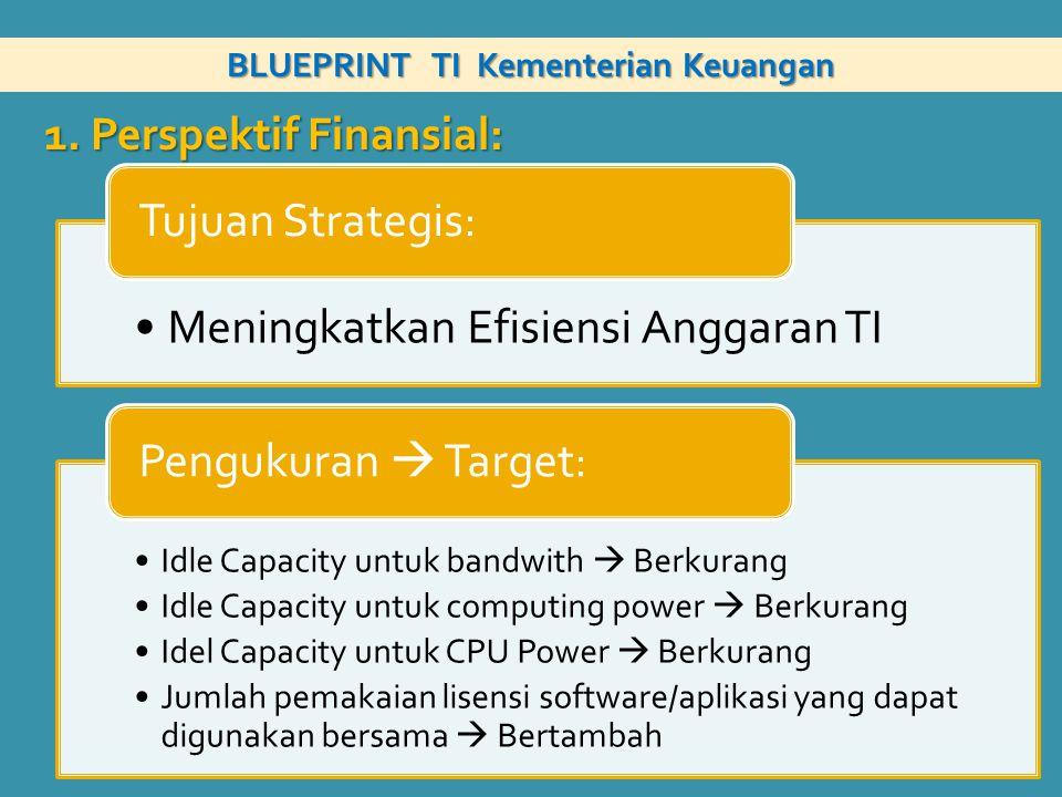 BLUEPRINT TI Kementerian Keuangan Meningkatkan Efisiensi Anggaran TI Tujuan Strategis: Idle Capacity untuk bandwith  Berkurang Idle Capacity untuk co