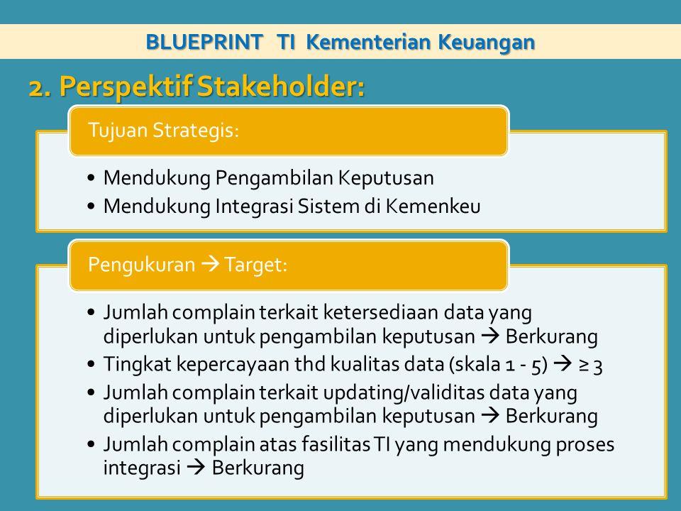 BLUEPRINT TI Kementerian Keuangan Mendukung Pengambilan Keputusan Mendukung Integrasi Sistem di Kemenkeu Tujuan Strategis: Jumlah complain terkait ket