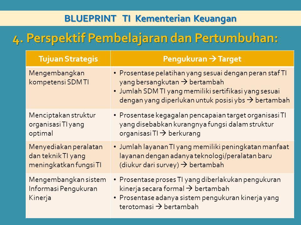 BLUEPRINT TI Kementerian Keuangan 4. Perspektif Pembelajaran dan Pertumbuhan: Tujuan StrategisPengukuran  Target Mengembangkan kompetensi SDM TI Pros