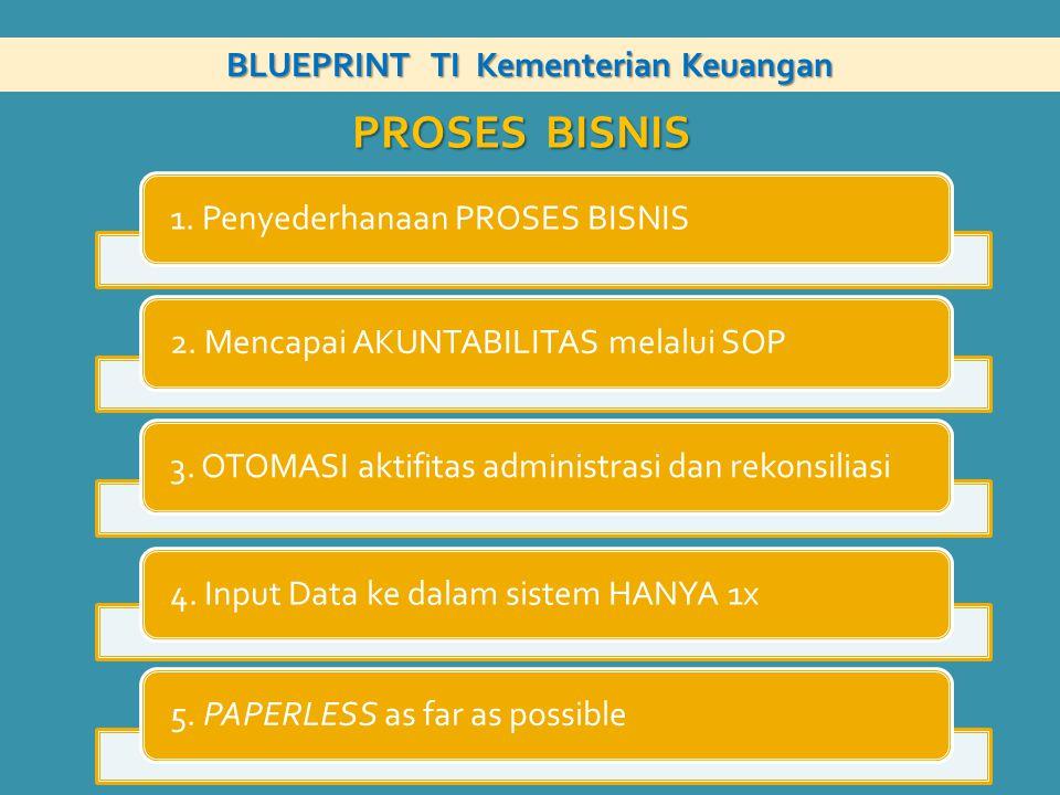 PROSES BISNIS 1. Penyederhanaan PROSES BISNIS2. Mencapai AKUNTABILITAS melalui SOP3. OTOMASI aktifitas administrasi dan rekonsiliasi4. Input Data ke d