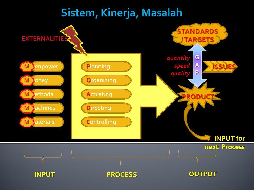 PROSES BISNIS 1.Penyederhanaan PROSES BISNIS2. Mencapai AKUNTABILITAS melalui SOP3.