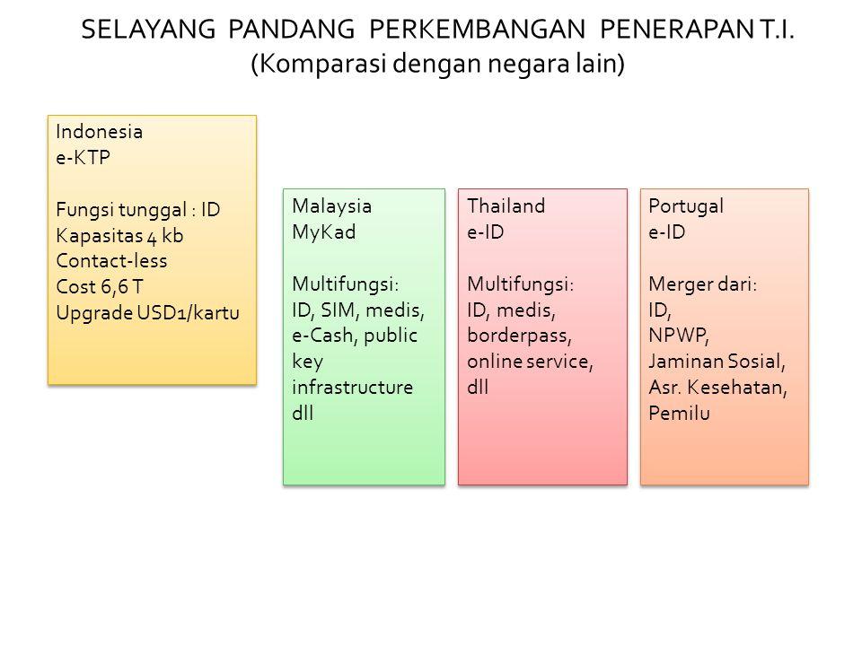 SELAYANG PANDANG PERKEMBANGAN PENERAPAN T.I. (Komparasi dengan negara lain) Indonesia e-KTP Fungsi tunggal : ID Kapasitas 4 kb Contact-less Cost 6,6 T