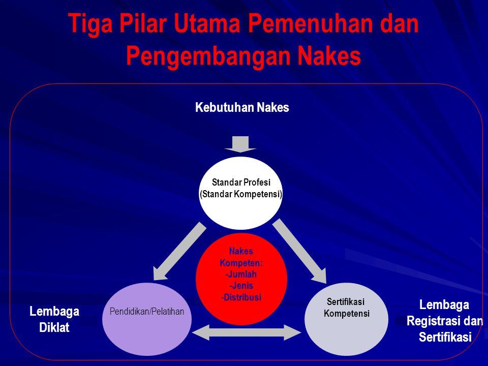 Tiga Pilar Utama Pemenuhan dan Pengembangan Nakes Kebutuhan Nakes Lembaga Diklat Standar Profesi (Standar Kompetensi) Pendidikan/Pelatihan Sertifikasi