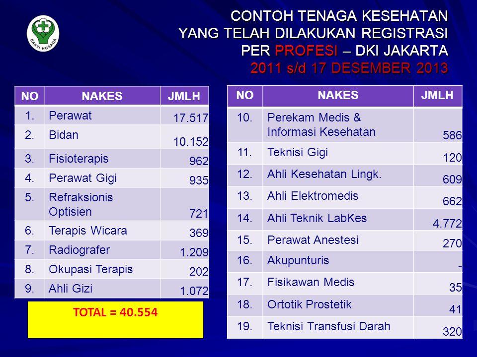 CONTOH TENAGA KESEHATAN YANG TELAH DILAKUKAN REGISTRASI PER PROFESI – DKI JAKARTA 2011 s/d 17 DESEMBER 2013 NONAKESJMLH 1.Perawat 17.517 2.Bidan 10.15