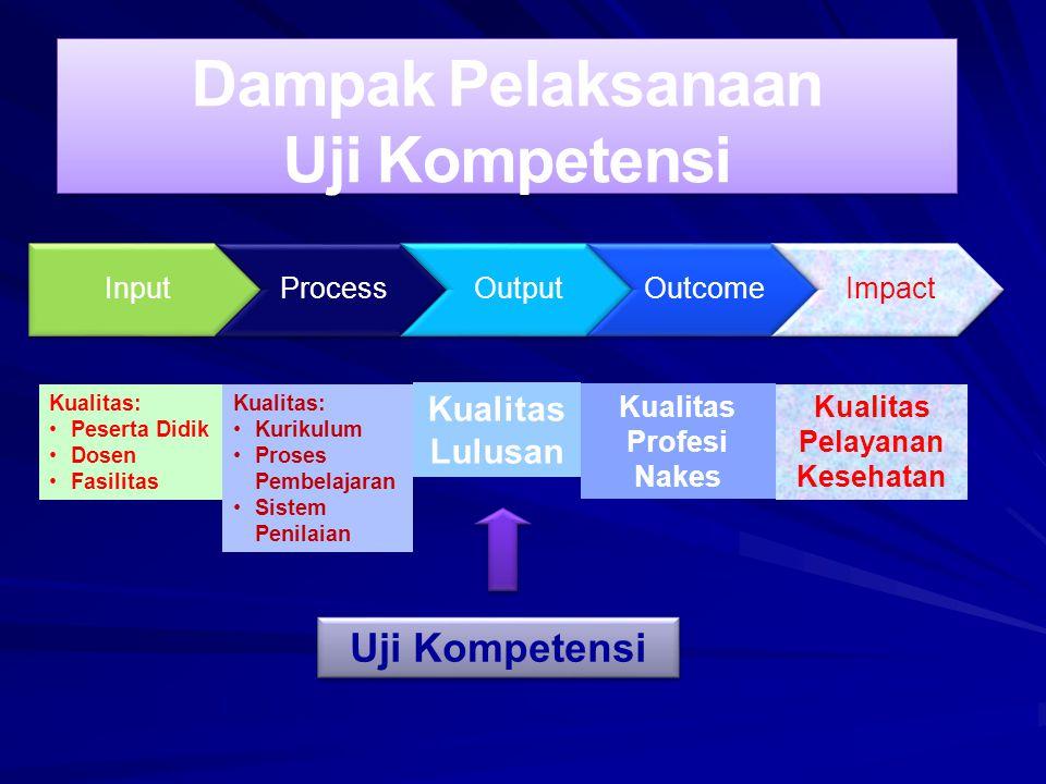 InputProcessOutputOutcomeImpact Kualitas Lulusan Uji Kompetensi Kualitas: Peserta Didik Dosen Fasilitas Kualitas: Kurikulum Proses Pembelajaran Sistem