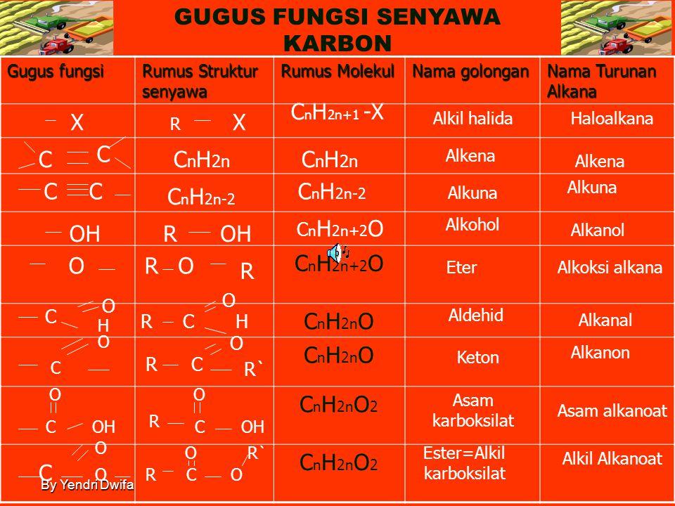 By Yendri Dwifa GUGUS FUNGSI SENYAWA KARBON STANDAR KOMPETENSI Memahami senyawa organik dan makromolekul, menentukan hasil reaksi, dan mensintesis sen