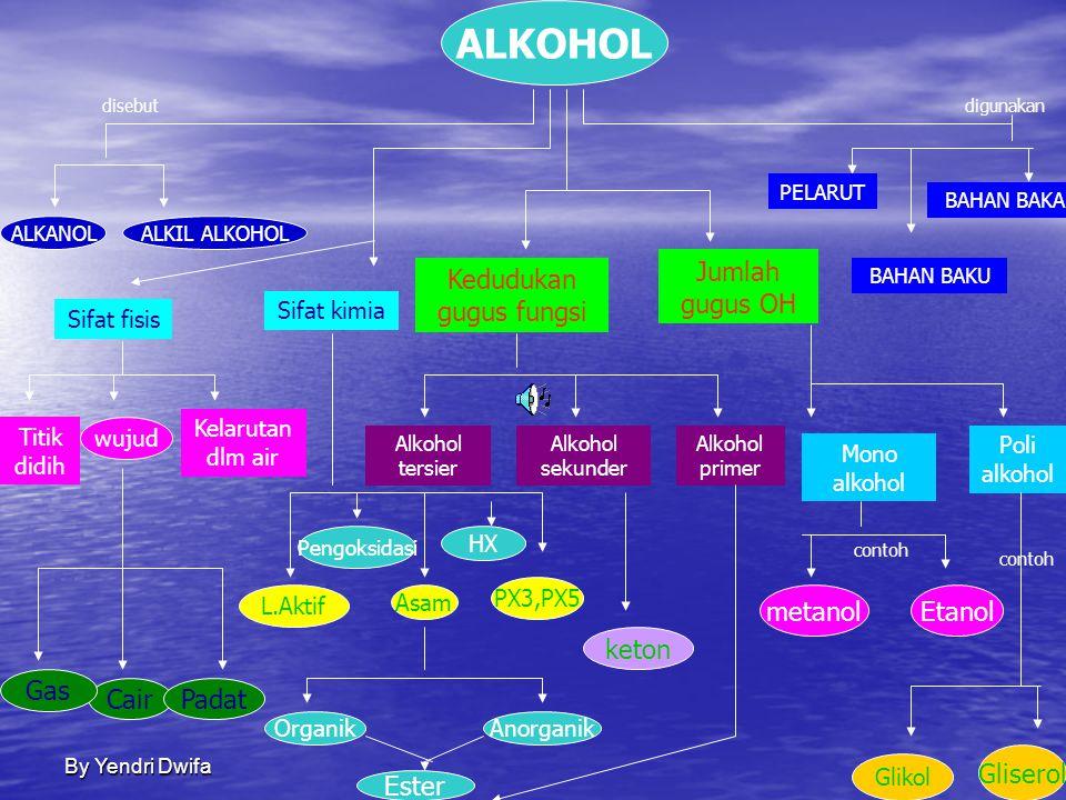 By Yendri Dwifa GUGUS FUNGSI SENYAWA KARBON Gugus fungsi Rumus Struktur senyawa Rumus Molekul Nama golongan Nama Turunan Alkana C n H 2n+2 O C n H 2n