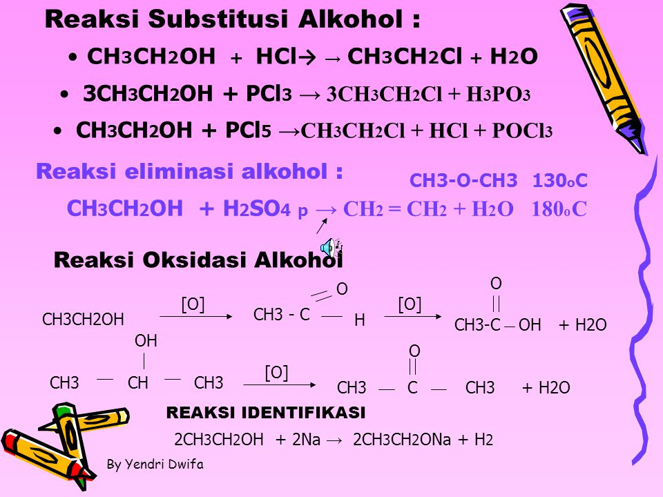 By Yendri Dwifa CH 3 CH 2 OH + HCl → → CH 3 CH 2 Cl + H 2 O 3CH 3 CH 2 OH + PCl 3 → 3CH 3 CH 2 Cl + H 3 PO 3 Reaksi Substitusi Alkohol : CH 3 CH 2 OH + PCl 5 →CH 3 CH 2 Cl + HCl + POCl 3 Reaksi eliminasi alkohol : CH 3 CH 2 OH + H 2 SO 4 p → CH 2 = CH 2 + H 2 O 180 o C Reaksi Oksidasi Alkohol CH3CH2OH [O] CH3 - C O H [O] CH3-C O OH CH3 CH OH CH3 [O] CH3 C O CH3+ H2O REAKSI IDENTIFIKASI 2CH 3 CH 2 OH + 2Na → 2CH 3 CH 2 ONa + H 2 CH3-O-CH3 130 o C
