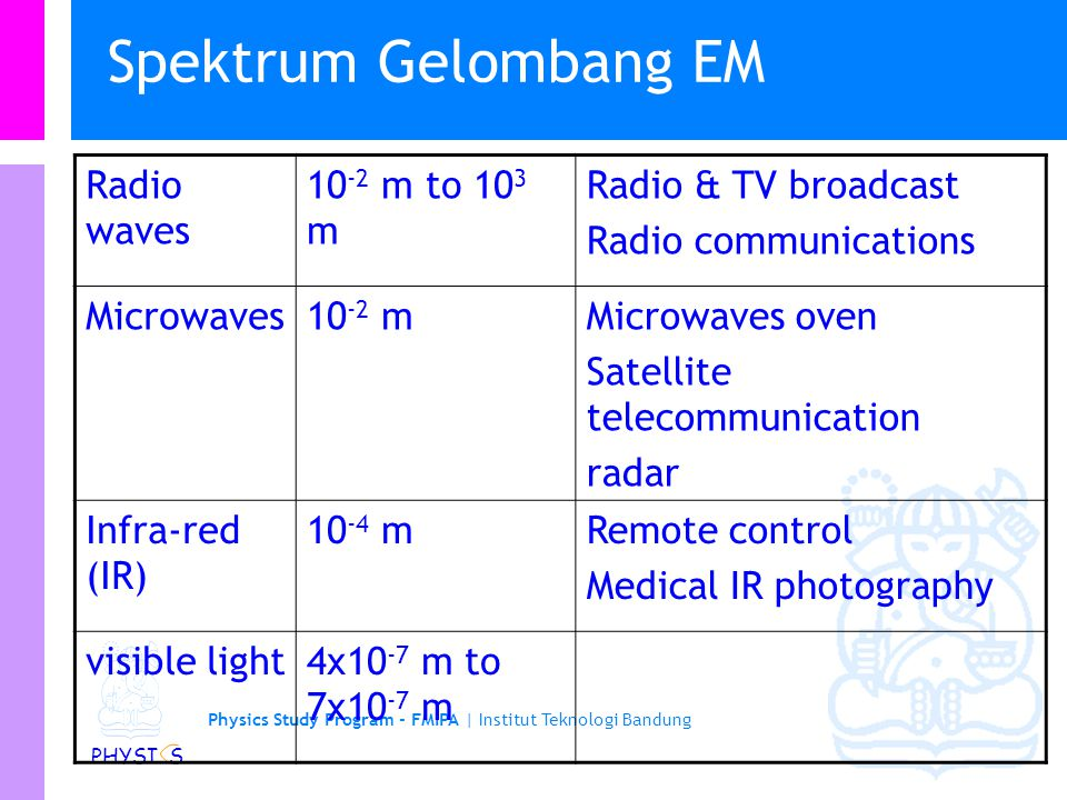 Physics Study Program - FMIPA | Institut Teknologi Bandung PHYSI S Spektrum Gelombang EM Radio waves 10 -2 m to 10 3 m Radio & TV broadcast Radio communications Microwaves10 -2 mMicrowaves oven Satellite telecommunication radar Infra-red (IR) 10 -4 mRemote control Medical IR photography visible light4x10 -7 m to 7x10 -7 m