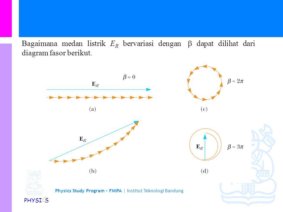 Physics Study Program - FMIPA | Institut Teknologi Bandung PHYSI S Intensitas di P adalah I max adalah intensitas dari frinji terang pusat dimana  =