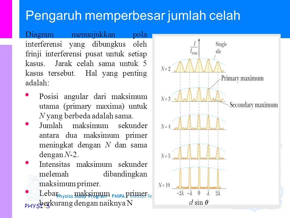 Physics Study Program - FMIPA | Institut Teknologi Bandung PHYSI S Pola distribusi cahaya oleh kisi Jika suatu kisi transmisi disinari dari belakang,