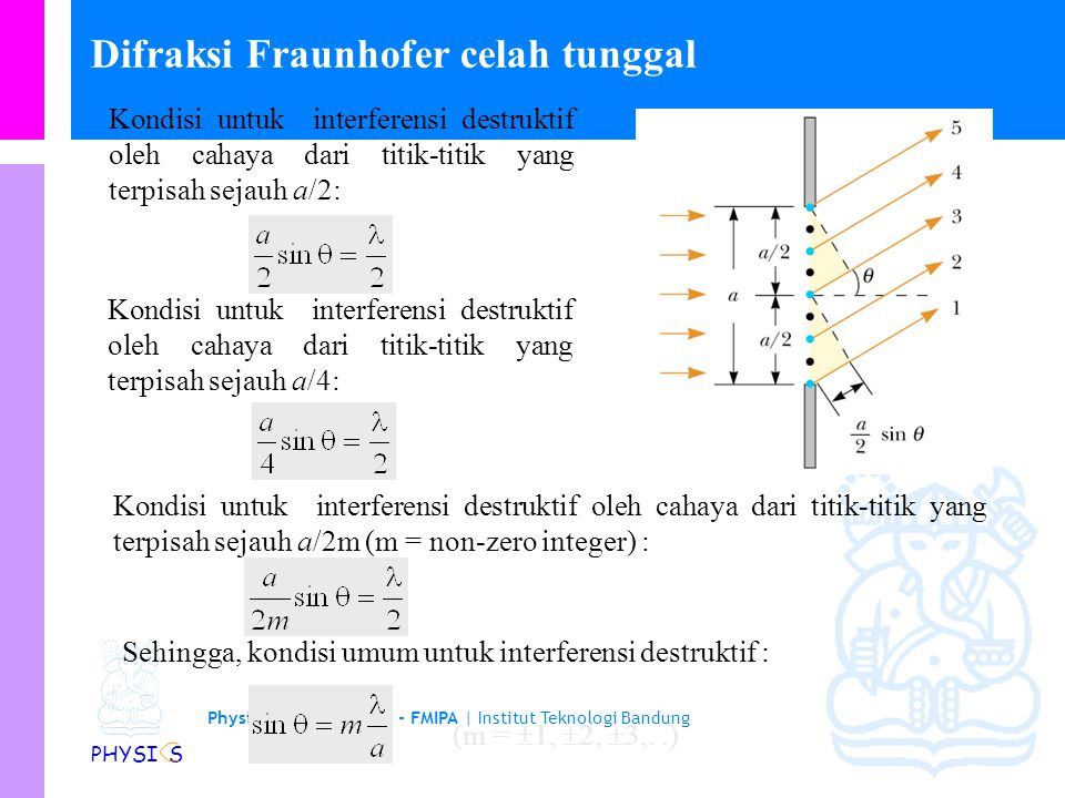 Physics Study Program - FMIPA | Institut Teknologi Bandung PHYSI S Example – Three discrete spectral lines occur at angles of 10.09 0, 13.71 0, and 14.77 0 in the first-order spectrum of a grating spectroscope.
