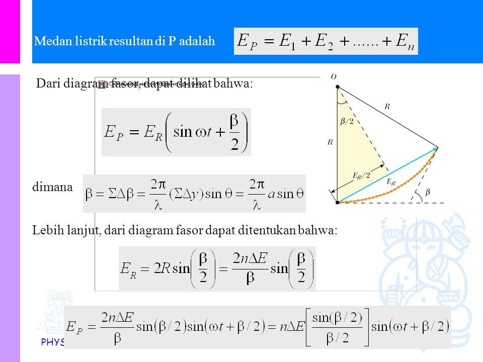Physics Study Program - FMIPA | Institut Teknologi Bandung PHYSI S Medan listrik resultan di P adalah dimana Dari diagram fasor, dapat dilihat bahwa: Lebih lanjut, dari diagram fasor dapat ditentukan bahwa: 
