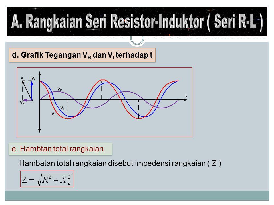 f.Kuat arus rangkaian f. Kuat arus rangkaian g. Beda sudut fase ( θ ) g.