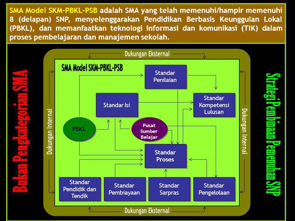 Standar Proses Standar Proses Standar Kompetensi Lulusan Standar Kompetensi Lulusan Standar Isi Pusat Sumber Belajar Pusat Sumber Belajar Standar Peng