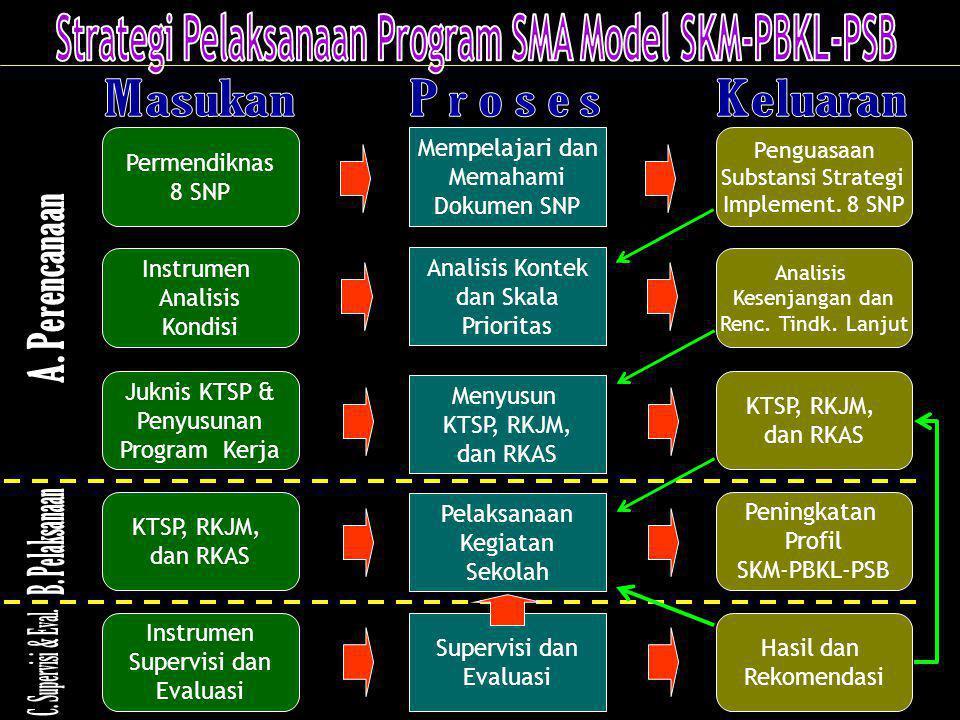 Permendiknas 8 SNP Instrumen Analisis Kondisi Juknis KTSP & Penyusunan Program Kerja KTSP, RKJM, dan RKAS Instrumen Supervisi dan Evaluasi Penguasaan