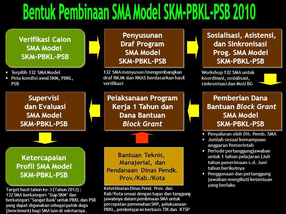 Verifikasi Calon SMA Model SKM-PBKL-PSB Verifikasi Calon SMA Model SKM-PBKL-PSB Penyusunan Draf Program SMA Model SKM-PBKL-PSB Penyusunan Draf Program