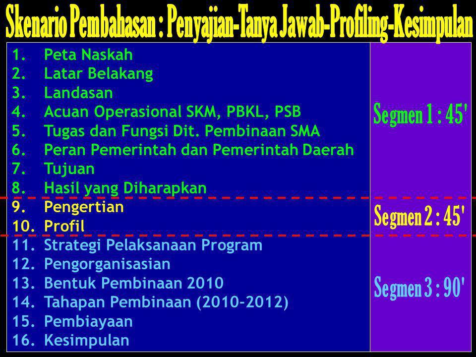 Konsep dan Strategi Implementasi SMA Model SKM-PBKL-PSB Konsep PBKLKonsep SKMKonsep PSB Program dan Strategi Implementasi PSB Panduan Pengelolaan PSB 1.Panduan Website 2.Panduan BA-TIK 3.Panduan BU-TIK 4.Panduan Kemitraan 5.Panduan Bimtek 6.Sup.