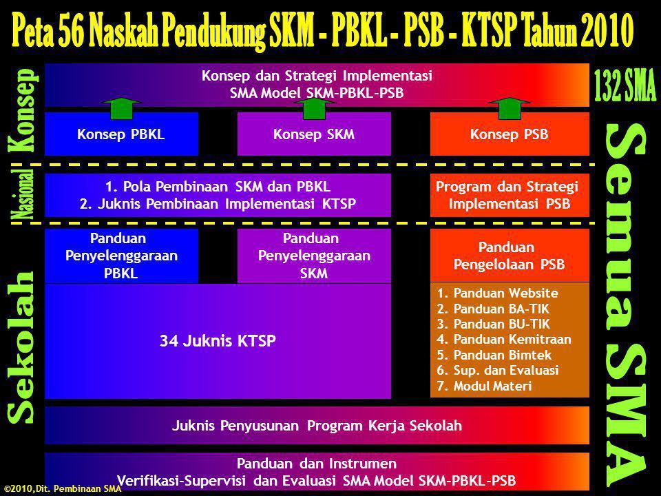 Konsep dan Strategi Implementasi SMA Model SKM-PBKL-PSB Konsep PBKLKonsep SKMKonsep PSB Program dan Strategi Implementasi PSB Panduan Pengelolaan PSB