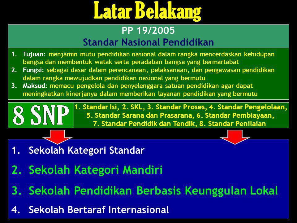 PP 19/2005 Standar Nasional Pendidikan 1.Tujuan: menjamin mutu pendidikan nasional dalam rangka mencerdaskan kehidupan bangsa dan membentuk watak sert
