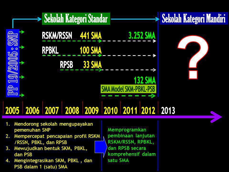 1.Mendorong sekolah mengupayakan pemenuhan SNP 2.Mempercepat pencapaian profil RSKM /RSSN, PBKL, dan RPSB 3.Mewujudkan bentuk SKM, PBKL, dan PSB 4.Men