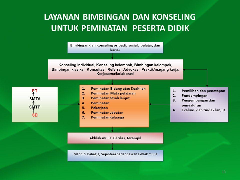 LAYANAN BIMBINGAN DAN KONSELING UNTUK PEMINATAN PESERTA DIDIK Bimbingan dan Konseling pribadi, sosial, belajar, dan karier Konseling individual, Konseling kelompok, Bimbingan kelompok, Bimbingan klasikal, Konsultasi, Referral, Advokasi, Praktik/magang kerja, Kerjasama/kolaborasi 1.Pemilihan dan penetapan 2.Pendampingan 3.Pengembangan dan penyaluran 4.Evaluasi dan tindak lanjut 1.Pemilihan dan penetapan 2.Pendampingan 3.Pengembangan dan penyaluran 4.Evaluasi dan tindak lanjut Akhlak mulia, Cerdas, Terampil Mandiri, Bahagia, Sejahtera berlandaskan akhlak mulia 1.Peminatan Bidang atau Keahlian 2.Peminatan Mata pelajaran 3.Peminatan Studi lanjut 4.Peminatan 5.Pekerjaan 6.Peminatan Jabatan 7.PeminatanKeluarga 1.Peminatan Bidang atau Keahlian 2.Peminatan Mata pelajaran 3.Peminatan Studi lanjut 4.Peminatan 5.Pekerjaan 6.Peminatan Jabatan 7.PeminatanKeluarga PT SMTA SMTP SD PT SMTA SMTP SD 10