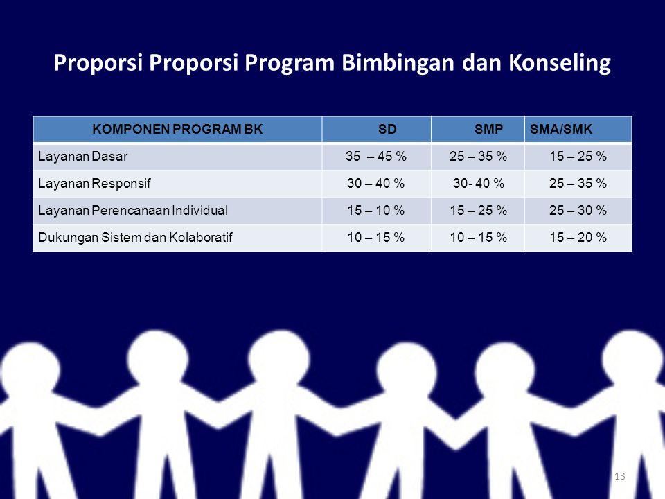 Proporsi Proporsi Program Bimbingan dan Konseling KOMPONEN PROGRAM BKSDSMPSMA/SMK Layanan Dasar35 – 45 %25 – 35 %15 – 25 % Layanan Responsif30 – 40 %30- 40 %25 – 35 % Layanan Perencanaan Individual15 – 10 %15 – 25 %25 – 30 % Dukungan Sistem dan Kolaboratif10 – 15 % 15 – 20 % 13