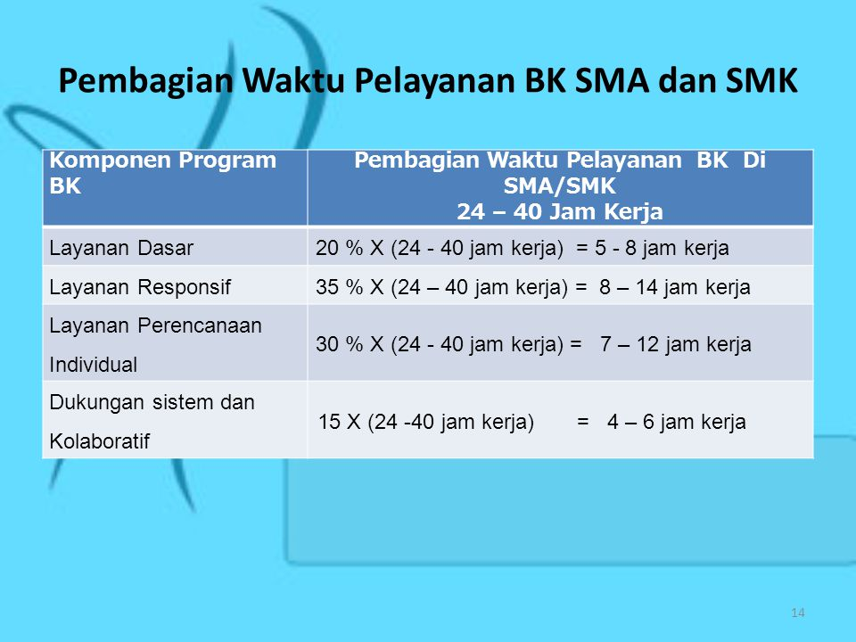 Pembagian Waktu Pelayanan BK SMA dan SMK Komponen Program BK Pembagian Waktu Pelayanan BK Di SMA/SMK 24 – 40 Jam Kerja Layanan Dasar20 % X (24 - 40 jam kerja) = 5 - 8 jam kerja Layanan Responsif35 % X (24 – 40 jam kerja) = 8 – 14 jam kerja Layanan Perencanaan Individual 30 % X (24 - 40 jam kerja) = 7 – 12 jam kerja Dukungan sistem dan Kolaboratif 15 X (24 -40 jam kerja) = 4 – 6 jam kerja 14