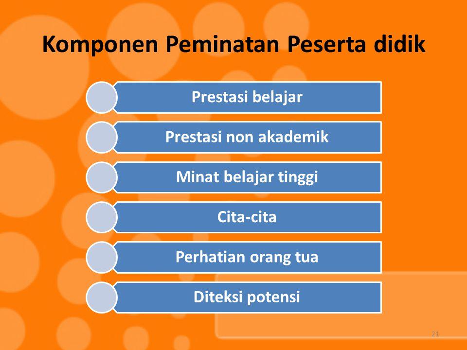 Komponen Peminatan Peserta didik Prestasi belajar Prestasi non akademik Minat belajar tinggi Cita-cita Perhatian orang tua Diteksi potensi 21