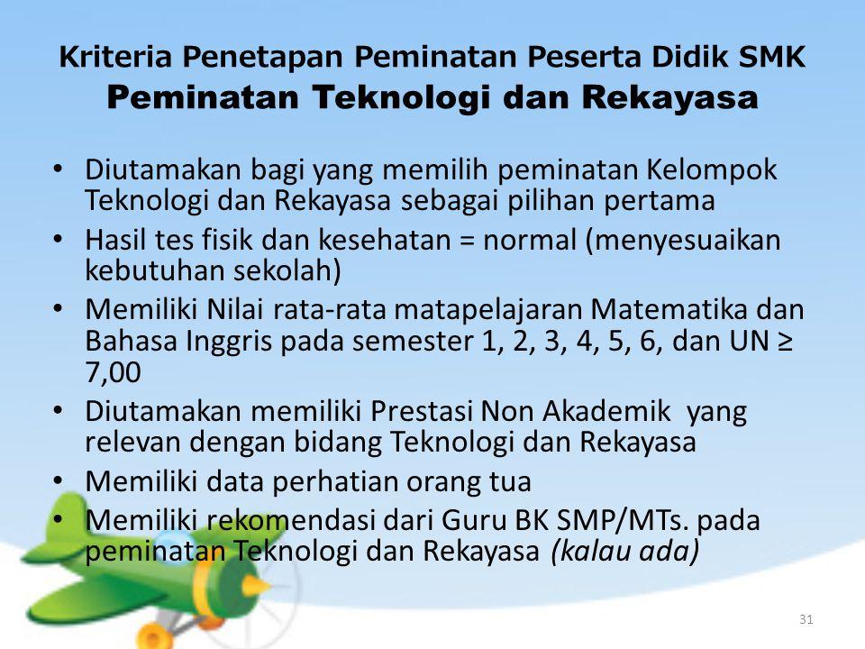 Kriteria Penetapan Peminatan Peserta Didik SMK Peminatan Teknologi dan Rekayasa Diutamakan bagi yang memilih peminatan Kelompok Teknologi dan Rekayasa sebagai pilihan pertama Hasil tes fisik dan kesehatan = normal (menyesuaikan kebutuhan sekolah) Memiliki Nilai rata-rata matapelajaran Matematika dan Bahasa Inggris pada semester 1, 2, 3, 4, 5, 6, dan UN ≥ 7,00 Diutamakan memiliki Prestasi Non Akademik yang relevan dengan bidang Teknologi dan Rekayasa Memiliki data perhatian orang tua Memiliki rekomendasi dari Guru BK SMP/MTs.