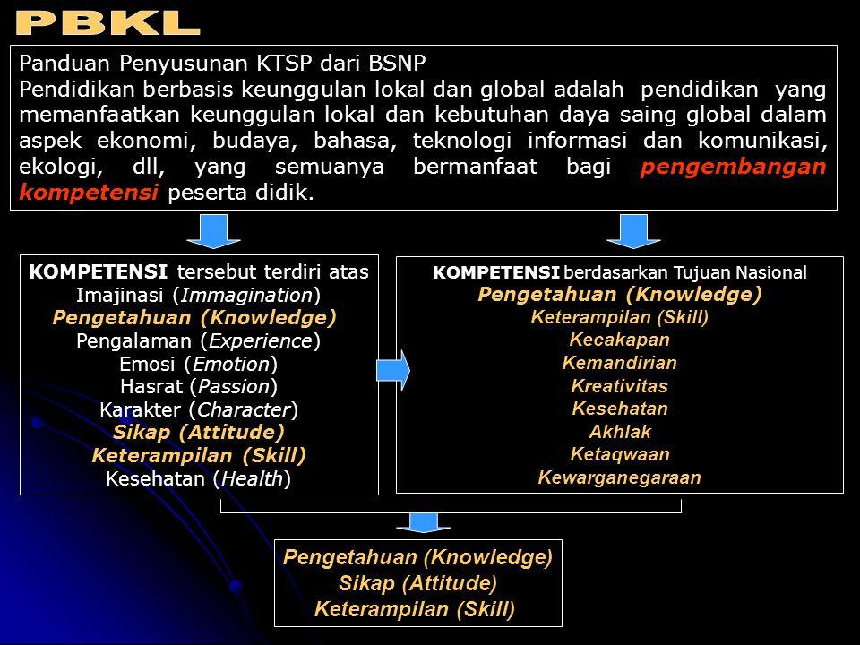 Panduan Penyusunan KTSP dari BSNP Pendidikan berbasis keunggulan lokal dan global adalah pendidikan yang memanfaatkan keunggulan lokal dan kebutuhan d