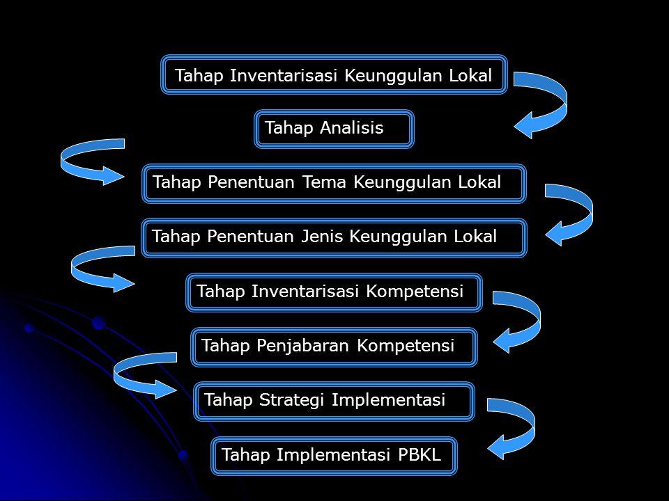 Tahap Inventarisasi Keunggulan Lokal Tahap Analisis Tahap Penentuan Tema Keunggulan Lokal Tahap Penentuan Jenis Keunggulan Lokal Tahap Inventarisasi Kompetensi Tahap Penjabaran Kompetensi Tahap Strategi Implementasi Tahap Implementasi PBKL