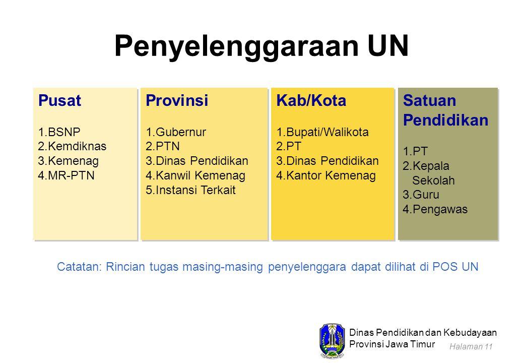Dinas Pendidikan dan Kebudayaan Provinsi Jawa Timur Pusat 1.BSNP 2.Kemdiknas 3.Kemenag 4.MR-PTN Pusat 1.BSNP 2.Kemdiknas 3.Kemenag 4.MR-PTN Provinsi 1