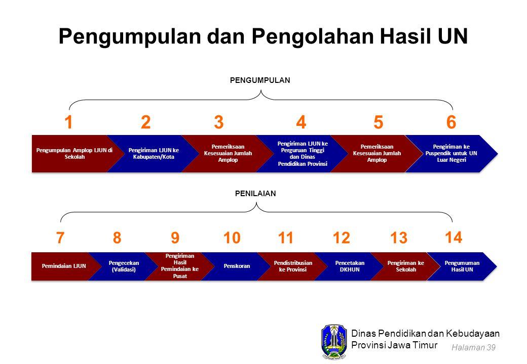Dinas Pendidikan dan Kebudayaan Provinsi Jawa Timur Pengumpulan dan Pengolahan Hasil UN Pengumpulan Amplop LJUN di Sekolah Pengiriman LJUN ke Kabupate