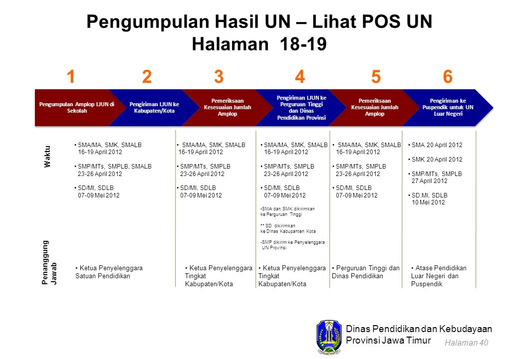 Dinas Pendidikan dan Kebudayaan Provinsi Jawa Timur Pengumpulan Hasil UN – Lihat POS UN Halaman 18-19 Pengumpulan Amplop LJUN di Sekolah Pengiriman LJ