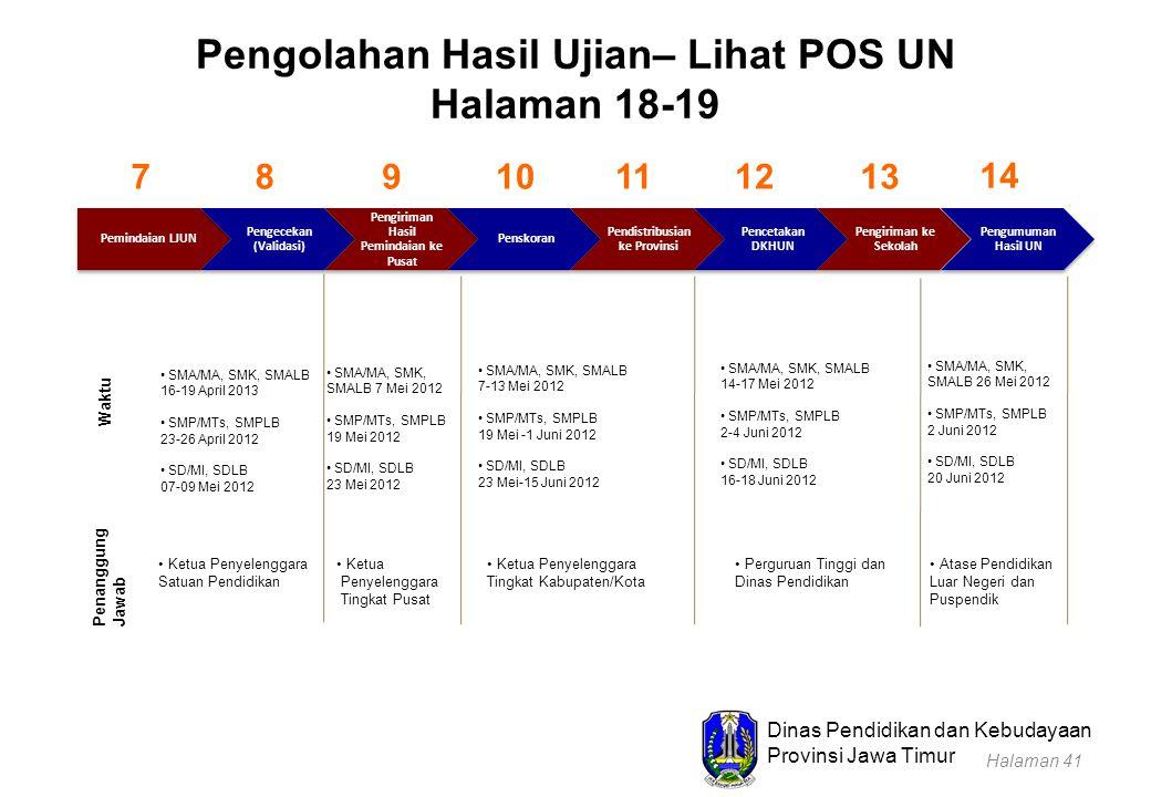 Dinas Pendidikan dan Kebudayaan Provinsi Jawa Timur Pengolahan Hasil Ujian– Lihat POS UN Halaman 18-19 Pemindaian LJUN Pengecekan (Validasi) Pengirima