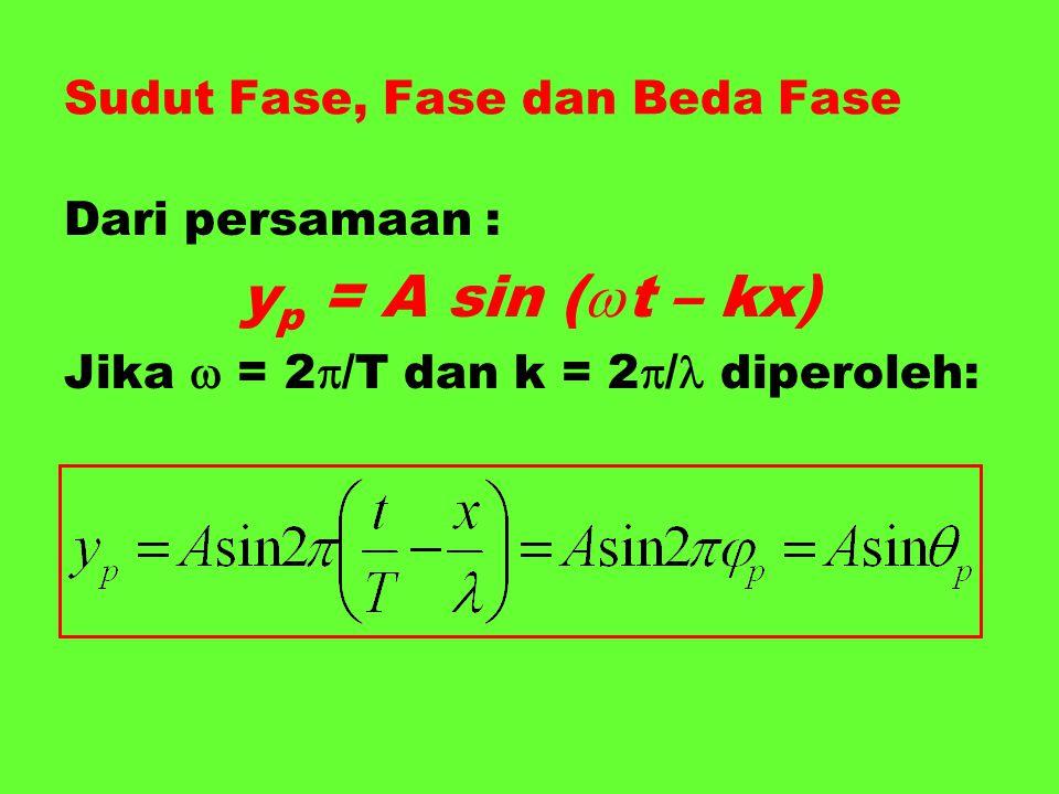 Sudut Fase, Fase dan Beda Fase Dari persamaan : y p = A sin (  t – kx) Jika  = 2  /T dan k = 2  / diperoleh: