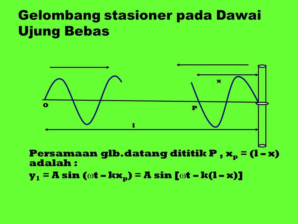 Gelombang stasioner pada Dawai Ujung Bebas Persamaan glb.datang dititik P, x p = (l – x) adalah : y 1 = A sin (  t – kx p ) = A sin [  t – k(l – x)]