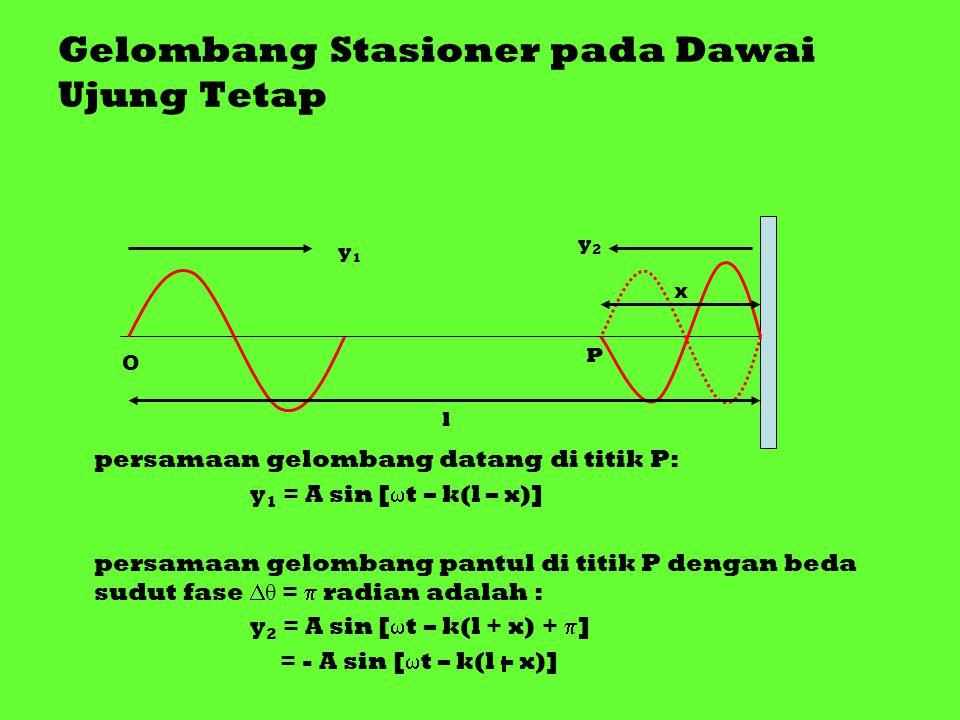Gelombang Stasioner pada Dawai Ujung Tetap persamaan gelombang datang di titik P: y 1 = A sin [  t – k(l – x)] persamaan gelombang pantul di titik P