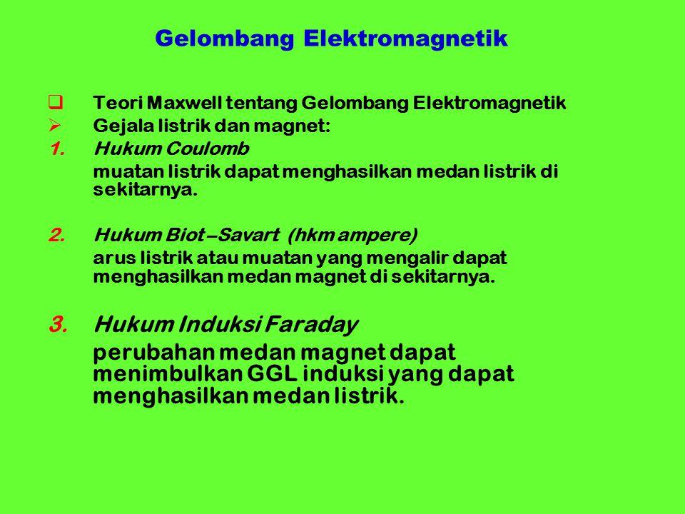 Gelombang Elektromagnetik TTeori Maxwell tentang Gelombang Elektromagnetik GGejala listrik dan magnet: 1.Hukum Coulomb muatan listrik dapat mengha
