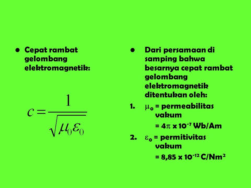 Cepat rambat gelombang elektromagnetik: Dari persamaan di samping bahwa besarnya cepat rambat gelombang elektromagnetik ditentukan oleh: 1.  0 = perm